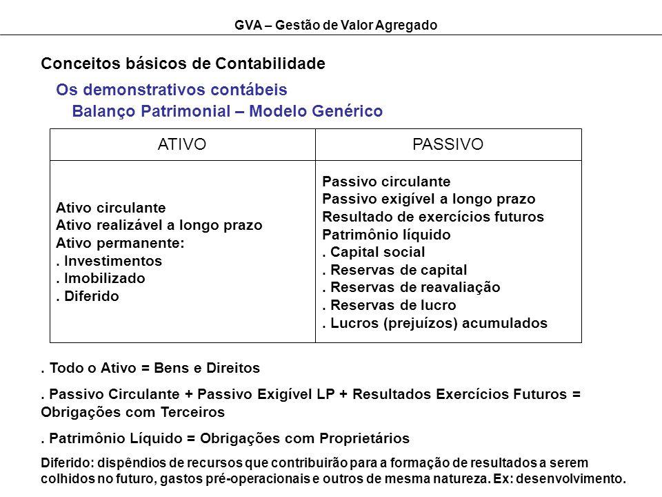 GVA – Gestão de Valor Agregado Conceitos básicos de Contabilidade ATIVOPASSIVO Ativo circulante Ativo realizável a longo prazo Ativo permanente:. Inve
