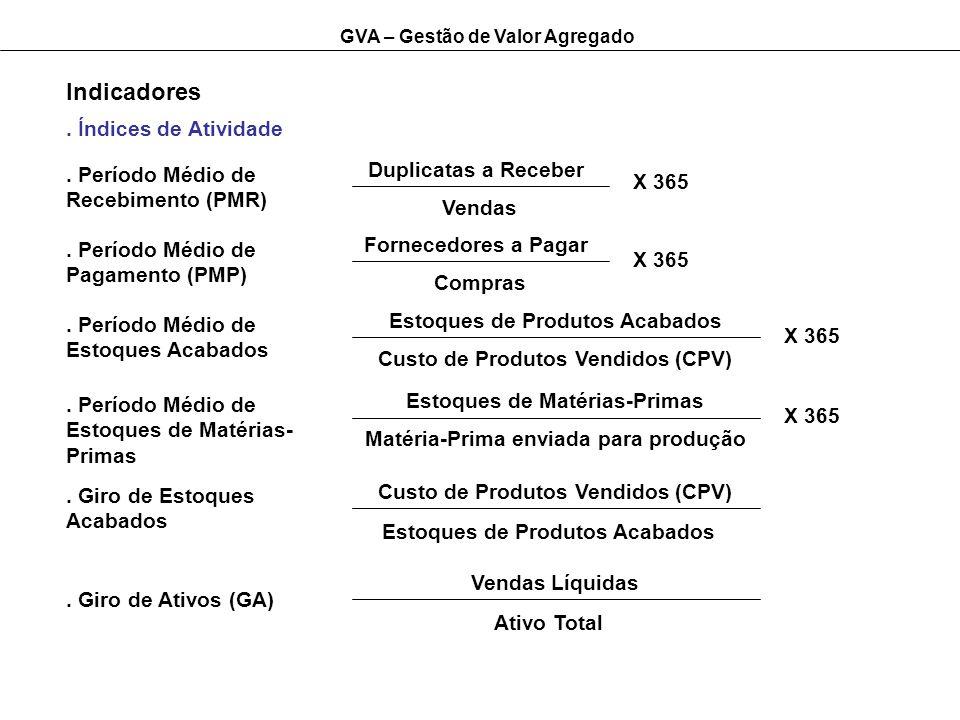 GVA – Gestão de Valor Agregado Indicadores. Índices de Atividade. Período Médio de Recebimento (PMR) Duplicatas a Receber Vendas. Período Médio de Pag