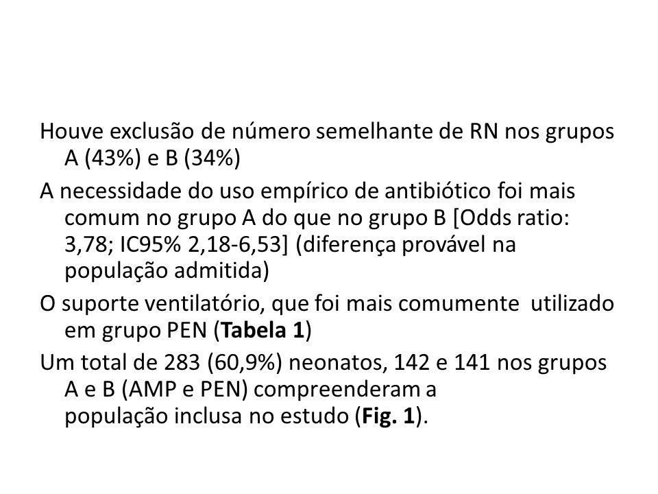 Houve exclusão de número semelhante de RN nos grupos A (43%) e B (34%) A necessidade do uso empírico de antibiótico foi mais comum no grupo A do que n