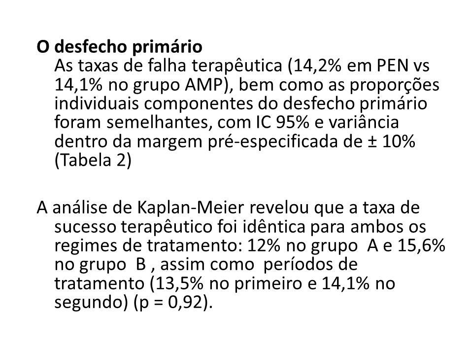O desfecho primário As taxas de falha terapêutica (14,2% em PEN vs 14,1% no grupo AMP), bem como as proporções individuais componentes do desfecho pri