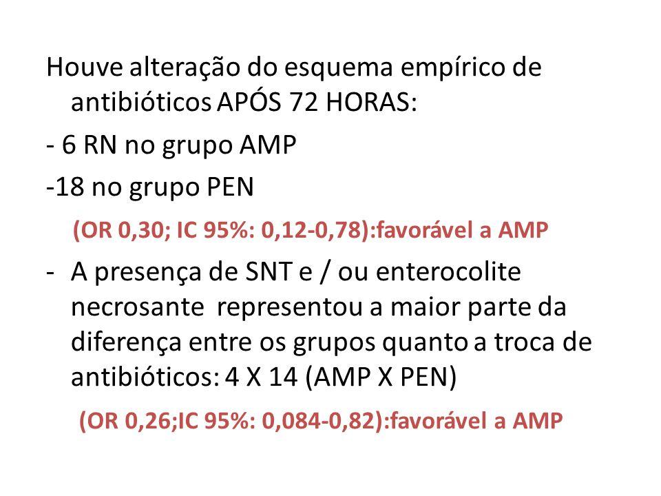 Houve alteração do esquema empírico de antibióticos APÓS 72 HORAS: - 6 RN no grupo AMP -18 no grupo PEN (OR 0,30; IC 95%: 0,12-0,78):favorável a AMP -