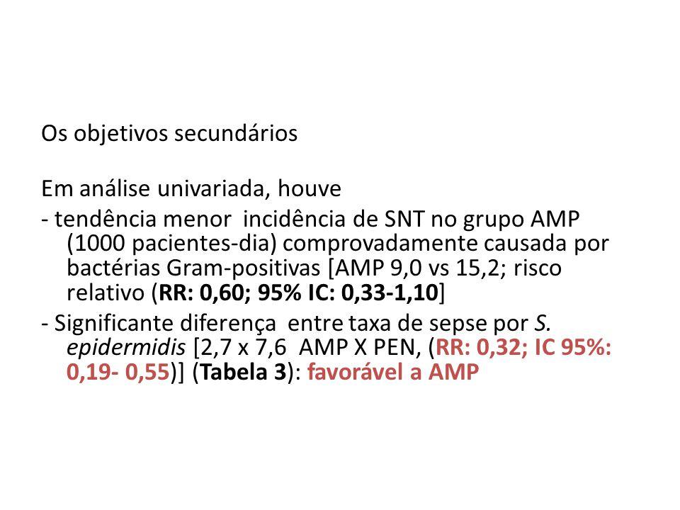 Os objetivos secundários Em análise univariada, houve - tendência menor incidência de SNT no grupo AMP (1000 pacientes-dia) comprovadamente causada po