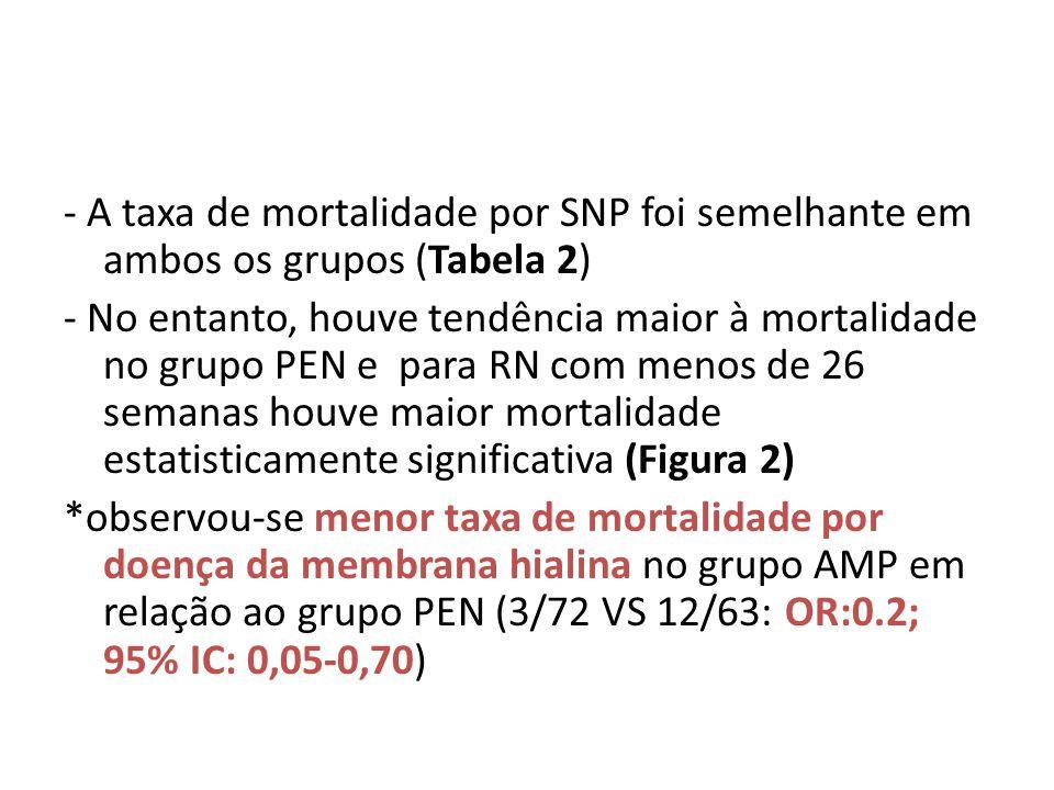 - A taxa de mortalidade por SNP foi semelhante em ambos os grupos (Tabela 2) - No entanto, houve tendência maior à mortalidade no grupo PEN e para RN