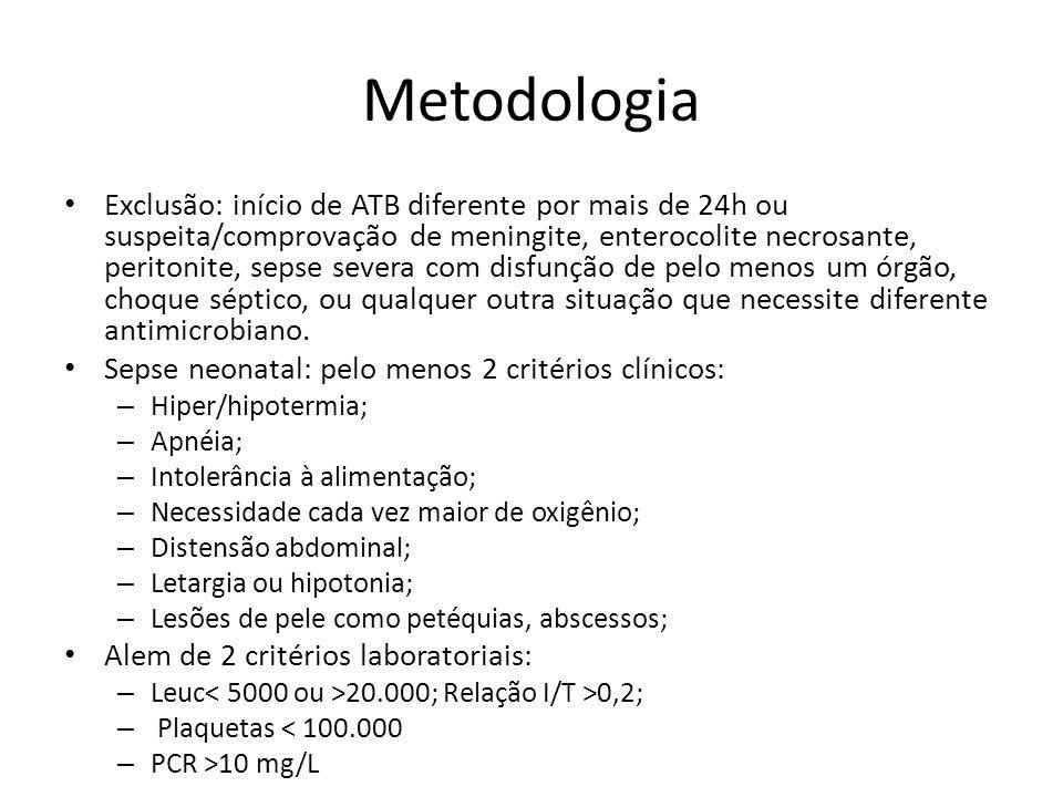 Metodologia Exclusão: início de ATB diferente por mais de 24h ou suspeita/comprovação de meningite, enterocolite necrosante, peritonite, sepse severa