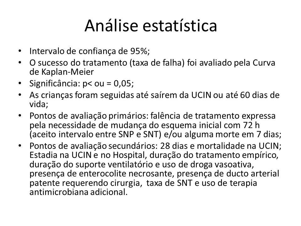 Análise estatística Intervalo de confiança de 95%; O sucesso do tratamento (taxa de falha) foi avaliado pela Curva de Kaplan-Meier Significância: p< o