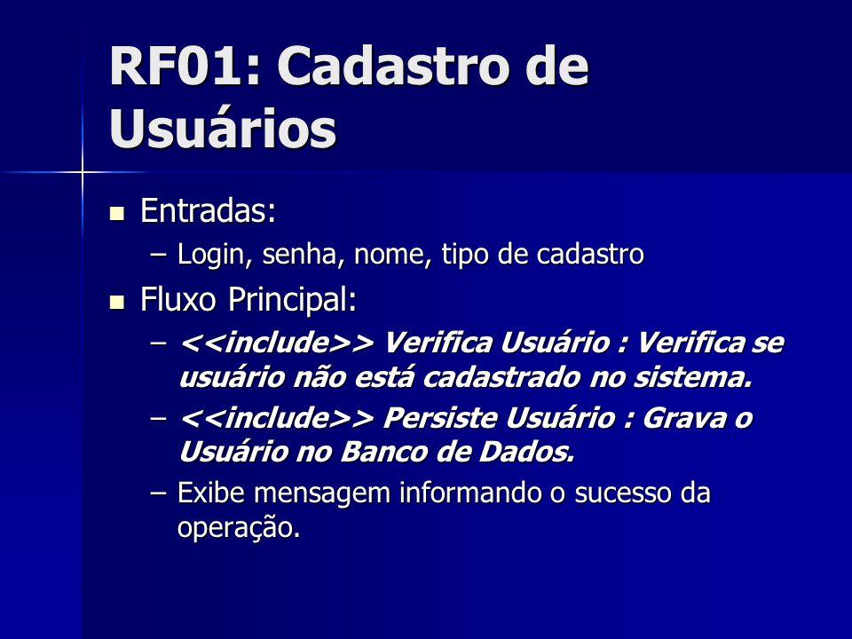 RF01: Cadastro de Usuários Entradas: Entradas: –Login, senha, nome, tipo de cadastro Fluxo Principal: Fluxo Principal: – > Verifica Usuário : Verifica se usuário não está cadastrado no sistema.