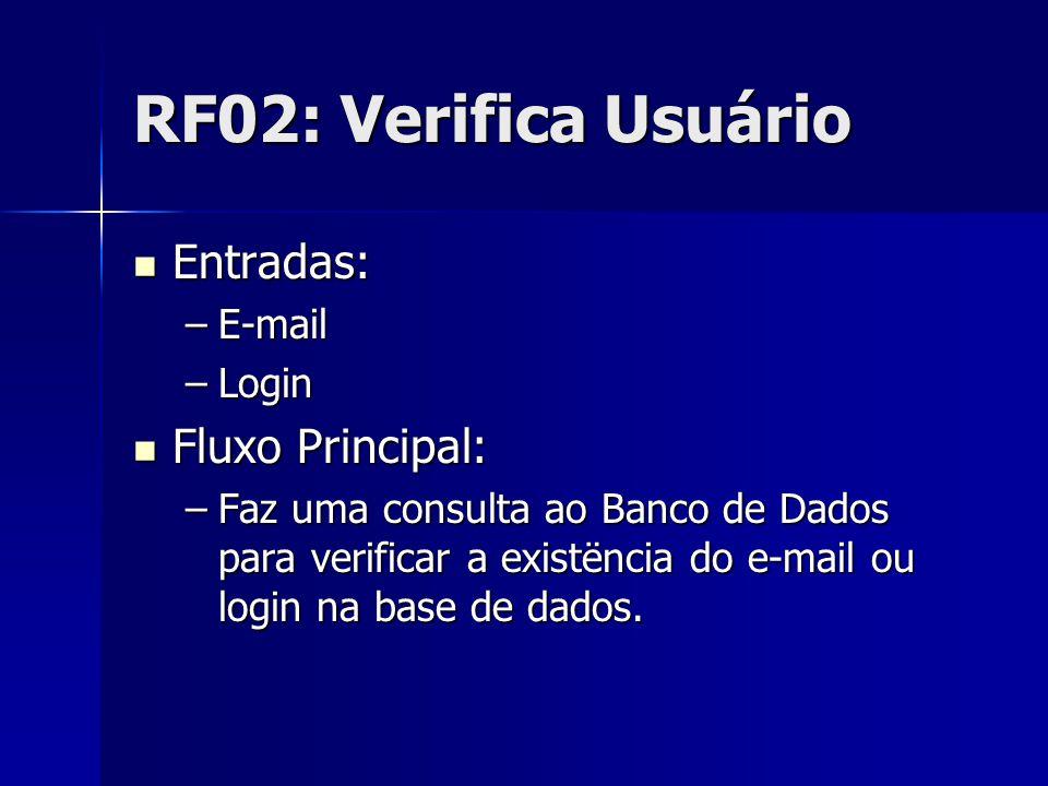 RF02: Verifica Usuário Entradas: Entradas: –E-mail –Login Fluxo Principal: Fluxo Principal: –Faz uma consulta ao Banco de Dados para verificar a existëncia do e-mail ou login na base de dados.