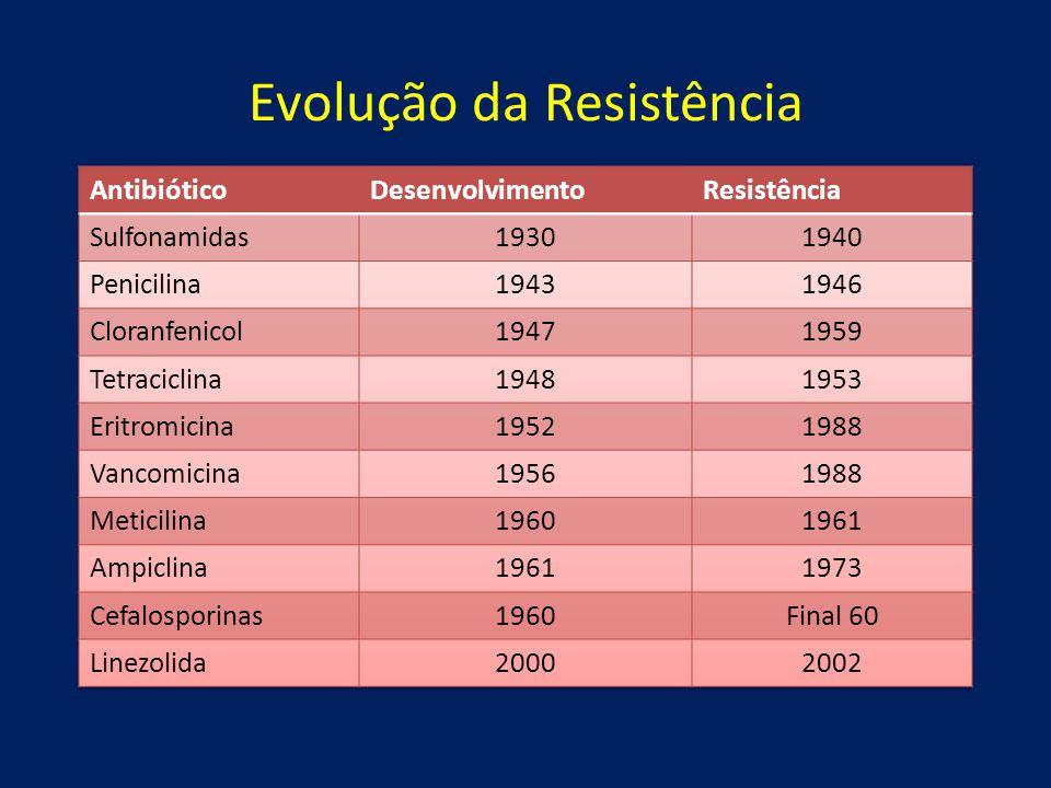 Evolução da Resistência