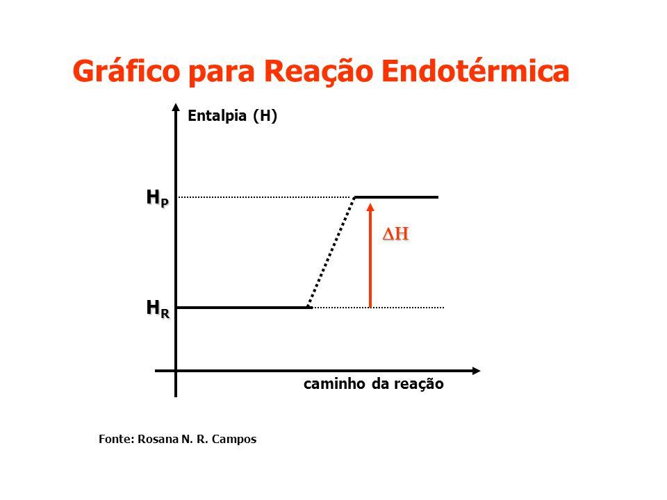Gráfico para Reação Endotérmica HPHPHPHP HRHRHRHR caminho da reação Entalpia (H) Fonte: Rosana N. R. Campos
