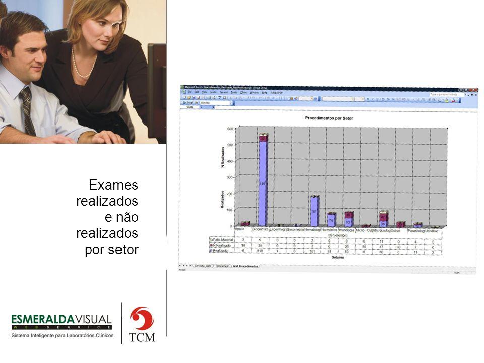 Exames realizados e não realizados por setor