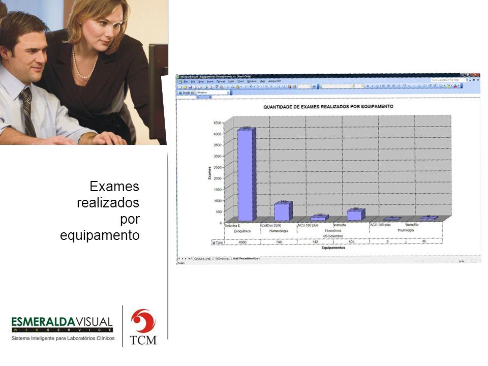 Exames realizados por equipamento