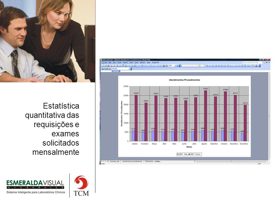 Estatística quantitativa das requisições e exames solicitados mensalmente