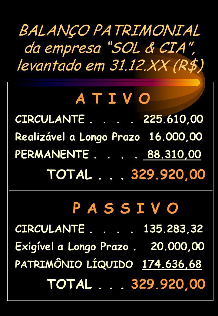 BALANÇO PATRIMONIAL da empresa SOL & CIA, levantado em 31.12.XX (R$) A T I V O CIRCULANTE.... 225.610,00 Realizável a Longo Prazo 16.000,00 PERMANENTE