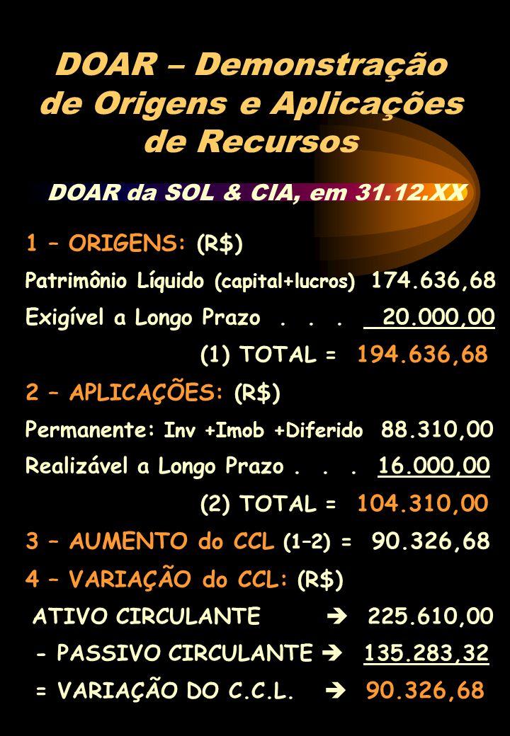 DOAR – Demonstração de Origens e Aplicações de Recursos 1 – ORIGENS: (R$) Patrimônio Líquido (capital+lucros) 174.636,68 Exigível a Longo Prazo... 20.