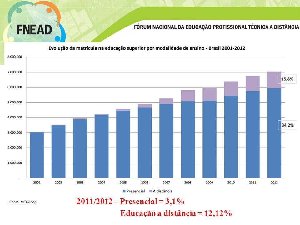 2011/2012 – Presencial = 3,1% Educação a distância = 12,12%