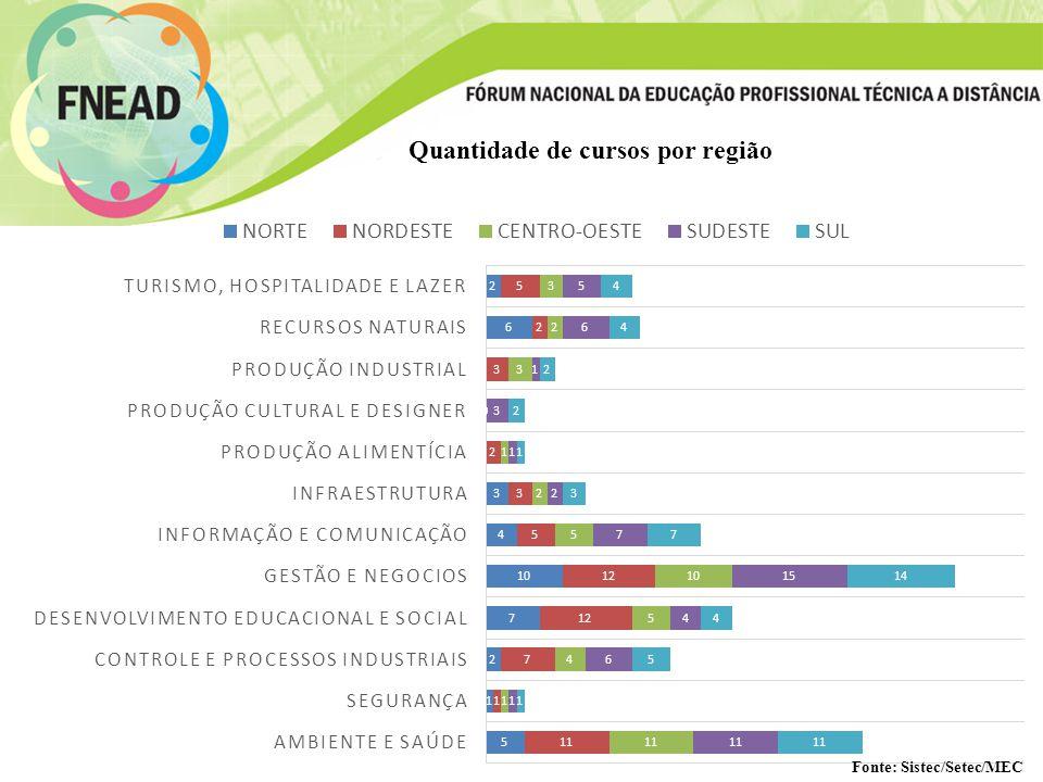 Quantidade de cursos por região Fonte: Sistec/Setec/MEC