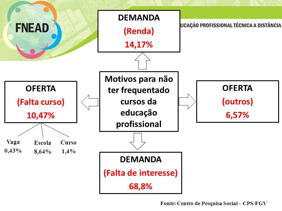 Motivos para não ter frequentado cursos da educação profissional DEMANDA (Renda) 14,17% DEMANDA (Falta de interesse) 68,8% OFERTA (outros) 6,57% OFERTA (Falta curso) 10,47% Vaga 0,43% Escola 8,64% Curso 1,4% Fonte: Centro de Pesquisa Social – CPS/FGV