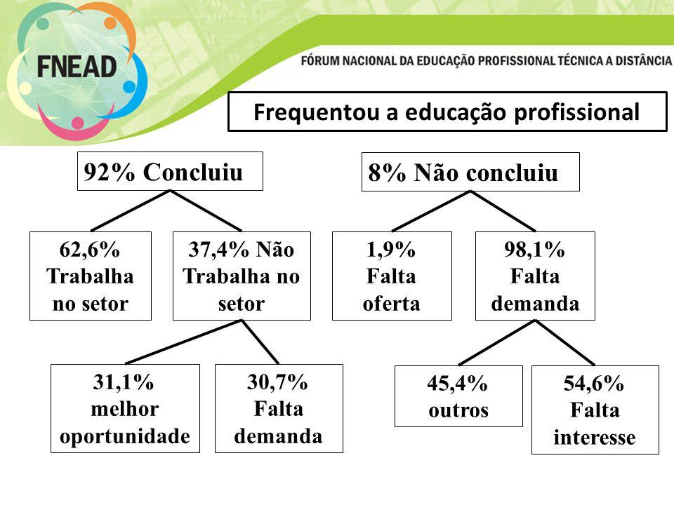 Frequentou a educação profissional 92% Concluiu 8% Não concluiu 62,6% Trabalha no setor 37,4% Não Trabalha no setor 1,9% Falta oferta 98,1% Falta demanda 31,1% melhor oportunidade 30,7% Falta demanda 45,4% outros 54,6% Falta interesse
