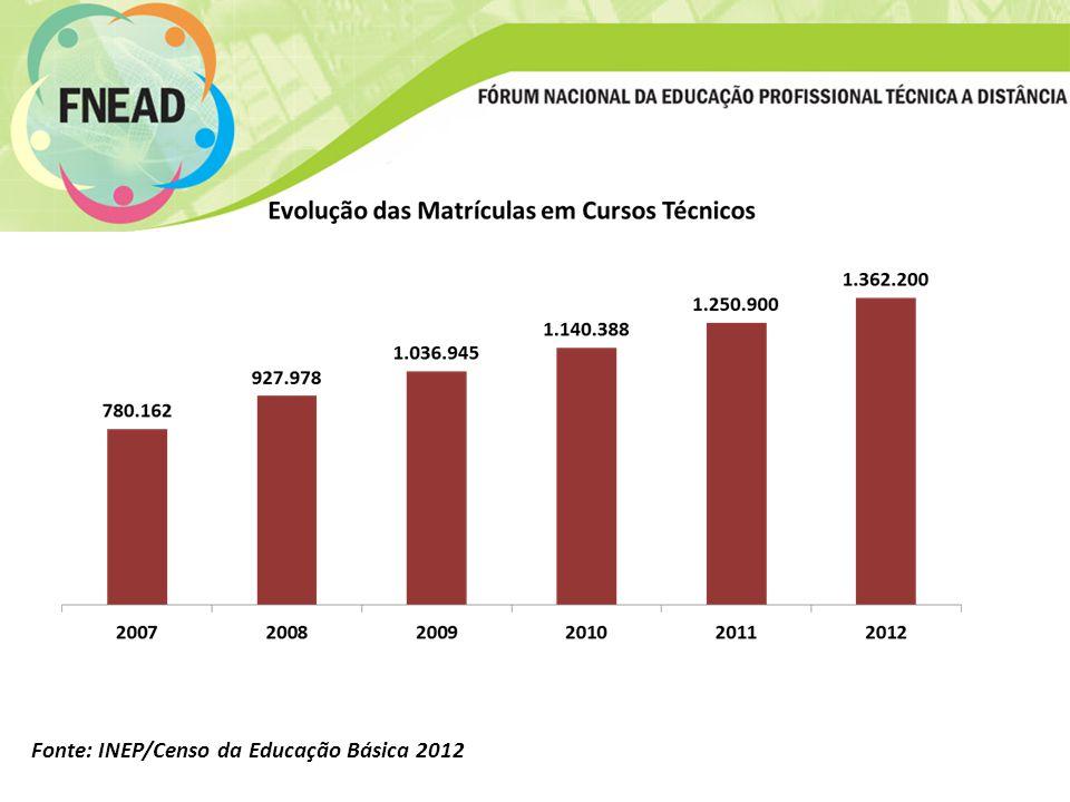 Fonte: INEP/Censo da Educação Básica 2012