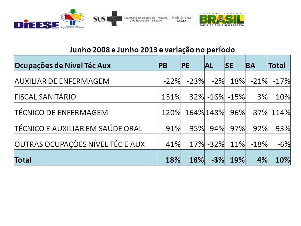 Junho 2008 e Junho 2013 e variação no período Ocupações de Nível Téc AuxPBPEALSEBATotal AUXILIAR DE ENFERMAGEM-22%-23%-2%18%-21%-17% FISCAL SANITÁRIO131%32%-16%-15%3%10% TÉCNICO DE ENFERMAGEM120%164%148%96%87%114% TÉCNICO E AUXILIAR EM SAÚDE ORAL-91%-95%-94%-97%-92%-93% OUTRAS OCUPAÇÕES NÍVEL TÉC E AUX41%17%-32%11%-18%-6% Total18% -3%19%4%10%