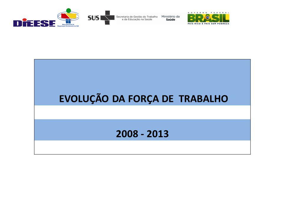 EVOLUÇÃO DA FORÇA DE TRABALHO 2008 - 2013