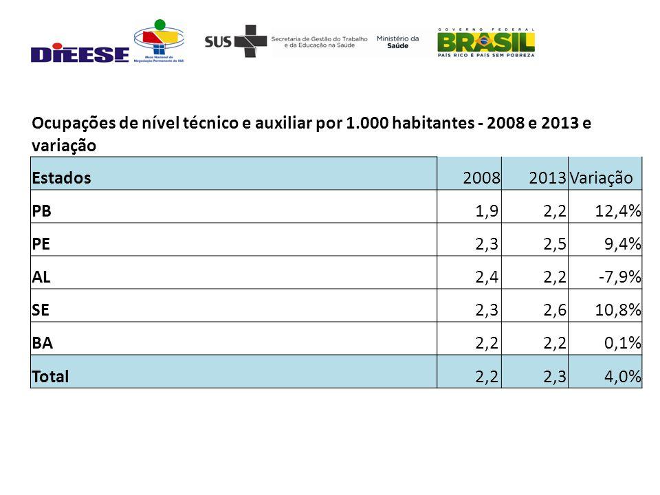 Ocupações de nível técnico e auxiliar por 1.000 habitantes - 2008 e 2013 e variação Estados20082013Variação PB 1,92,212,4% PE 2,32,59,4% AL 2,42,2-7,9% SE 2,32,610,8% BA 2,2 0,1% Total 2,22,34,0%
