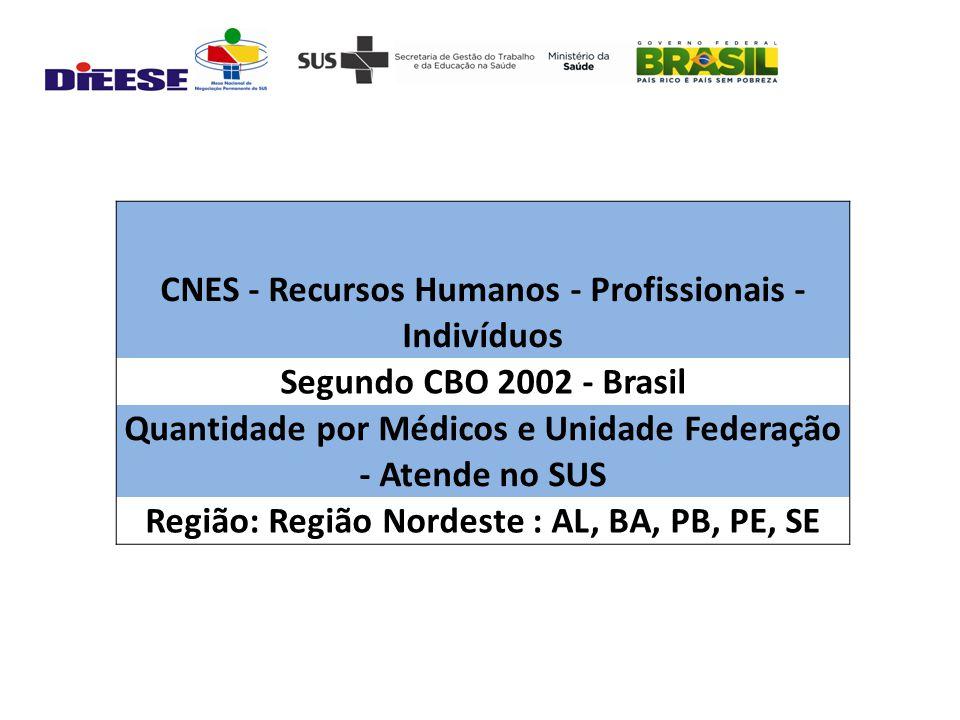 CNES - Recursos Humanos - Profissionais - Indivíduos Segundo CBO 2002 - Brasil Quantidade por Médicos e Unidade Federação - Atende no SUS Região: Região Nordeste : AL, BA, PB, PE, SE