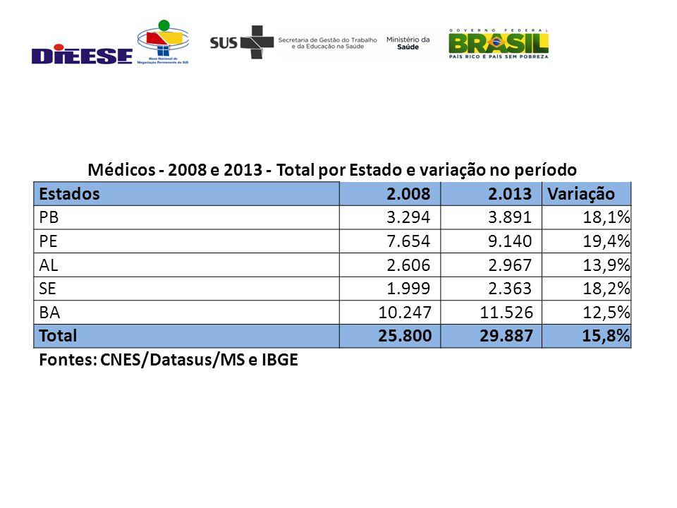Médicos - 2008 e 2013 - Total por Estado e variação no período Estados 2.008 2.013 Variação PB 3.294 3.89118,1% PE 7.654 9.14019,4% AL 2.606 2.96713,9% SE 1.999 2.36318,2% BA 10.247 11.52612,5% Total 25.800 29.88715,8% Fontes: CNES/Datasus/MS e IBGE