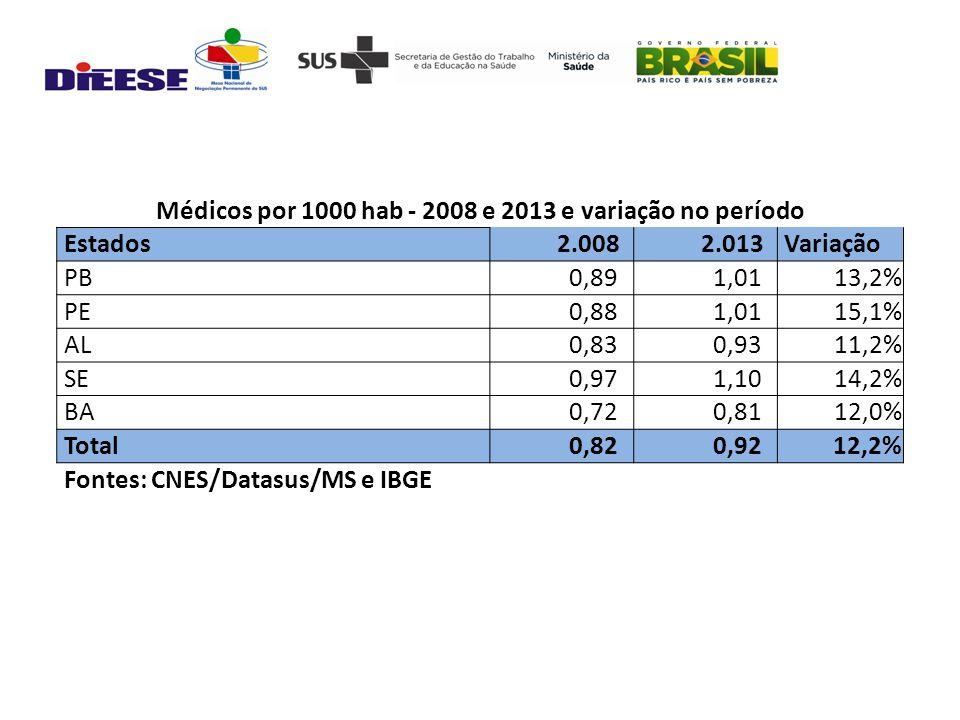 Médicos por 1000 hab - 2008 e 2013 e variação no período Estados 2.008 2.013 Variação PB 0,89 1,0113,2% PE 0,88 1,0115,1% AL 0,83 0,9311,2% SE 0,97 1,1014,2% BA 0,72 0,8112,0% Total 0,82 0,9212,2% Fontes: CNES/Datasus/MS e IBGE