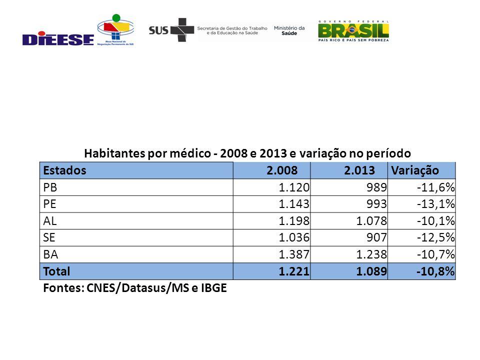 Habitantes por médico - 2008 e 2013 e variação no período Estados 2.008 2.013 Variação PB 1.120 989-11,6% PE 1.143 993-13,1% AL 1.198 1.078-10,1% SE 1.036 907-12,5% BA 1.387 1.238-10,7% Total 1.221 1.089-10,8% Fontes: CNES/Datasus/MS e IBGE