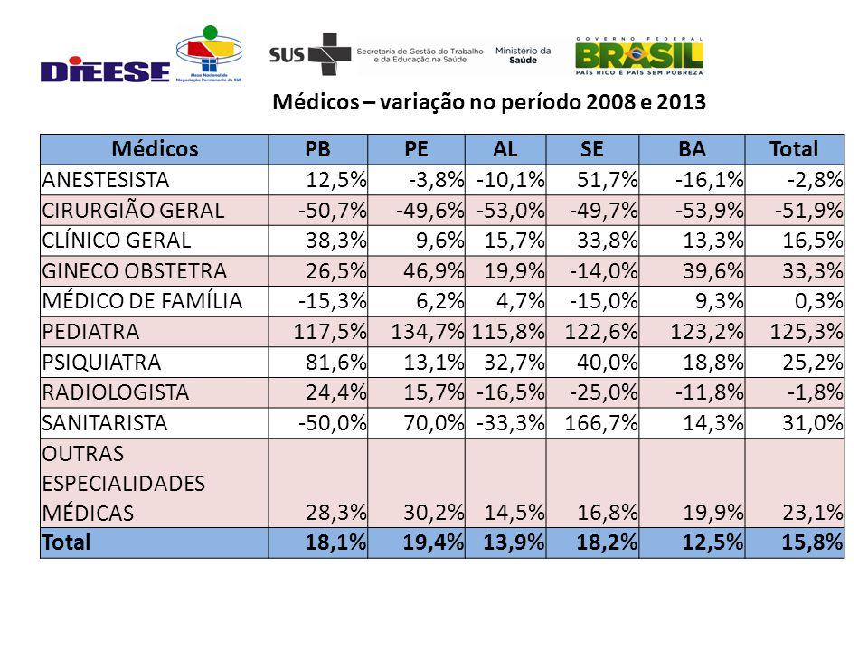 MédicosPBPEALSEBATotal ANESTESISTA12,5%-3,8%-10,1%51,7%-16,1%-2,8% CIRURGIÃO GERAL-50,7%-49,6%-53,0%-49,7%-53,9%-51,9% CLÍNICO GERAL38,3%9,6%15,7%33,8%13,3%16,5% GINECO OBSTETRA26,5%46,9%19,9%-14,0%39,6%33,3% MÉDICO DE FAMÍLIA-15,3%6,2%4,7%-15,0%9,3%0,3% PEDIATRA117,5%134,7%115,8%122,6%123,2%125,3% PSIQUIATRA81,6%13,1%32,7%40,0%18,8%25,2% RADIOLOGISTA24,4%15,7%-16,5%-25,0%-11,8%-1,8% SANITARISTA-50,0%70,0%-33,3%166,7%14,3%31,0% OUTRAS ESPECIALIDADES MÉDICAS28,3%30,2%14,5%16,8%19,9%23,1% Total18,1%19,4%13,9%18,2%12,5%15,8% Médicos – variação no período 2008 e 2013