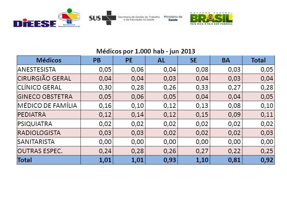 Médicos por 1.000 hab - jun 2013 MédicosPBPEALSEBATotal ANESTESISTA 0,05 0,06 0,04 0,08 0,03 0,05 CIRURGIÃO GERAL 0,04 0,03 0,04 0,03 0,04 CLÍNICO GERAL 0,30 0,28 0,26 0,33 0,27 0,28 GINECO OBSTETRA 0,05 0,06 0,05 0,04 0,05 MÉDICO DE FAMÍLIA 0,16 0,10 0,12 0,13 0,08 0,10 PEDIATRA 0,12 0,14 0,12 0,15 0,09 0,11 PSIQUIATRA 0,02 RADIOLOGISTA 0,03 0,02 0,03 SANITARISTA 0,00 OUTRAS ESPEC.