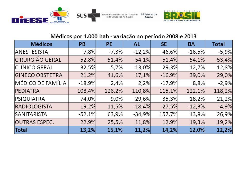 Médicos por 1.000 hab - variação no período 2008 e 2013 MédicosPBPEALSEBATotal ANESTESISTA7,8%-7,3%-12,2%46,6%-16,5%-5,9% CIRURGIÃO GERAL-52,8%-51,4%-54,1%-51,4%-54,1%-53,4% CLÍNICO GERAL32,5%5,7%13,0%29,3%12,7%12,8% GINECO OBSTETRA21,2%41,6%17,1%-16,9%39,0%29,0% MÉDICO DE FAMÍLIA-18,9%2,4%2,2%-17,9%8,8%-2,9% PEDIATRA108,4%126,2%110,8%115,1%122,1%118,2% PSIQUIATRA74,0%9,0%29,6%35,3%18,2%21,2% RADIOLOGISTA19,2%11,5%-18,4%-27,5%-12,3%-4,9% SANITARISTA-52,1%63,9%-34,9%157,7%13,8%26,9% OUTRAS ESPEC.22,9%25,5%11,8%12,9%19,3%19,2% Total13,2%15,1%11,2%14,2%12,0%12,2%