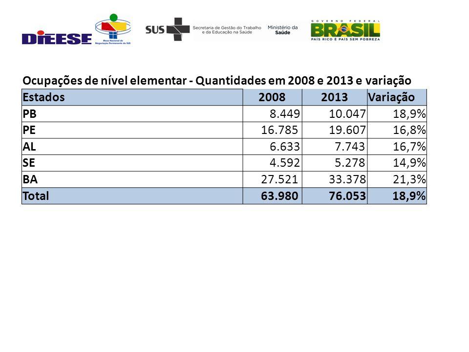 Ocupações de nível elementar - Quantidades em 2008 e 2013 e variação Estados20082013Variação PB 8.449 10.04718,9% PE 16.785 19.60716,8% AL 6.633 7.74316,7% SE 4.592 5.27814,9% BA 27.521 33.37821,3% Total 63.980 76.05318,9%