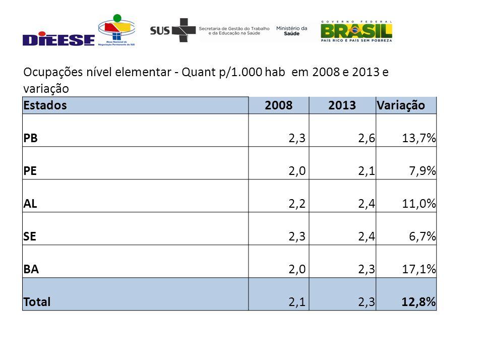 Ocupações nível elementar - Quant p/1.000 hab em 2008 e 2013 e variação Estados20082013Variação PB 2,3 2,613,7% PE 2,0 2,17,9% AL 2,2 2,411,0% SE 2,3 2,46,7% BA 2,0 2,317,1% Total 2,1 2,312,8%
