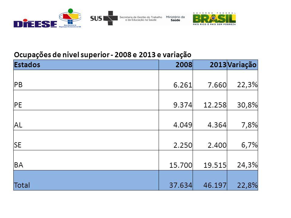 Ocupações de nivel superior - 2008 e 2013 e variação Estados20082013Variação PB 6.261 7.66022,3% PE 9.374 12.25830,8% AL 4.049 4.3647,8% SE 2.250 2.4006,7% BA 15.700 19.51524,3% Total 37.634 46.19722,8%