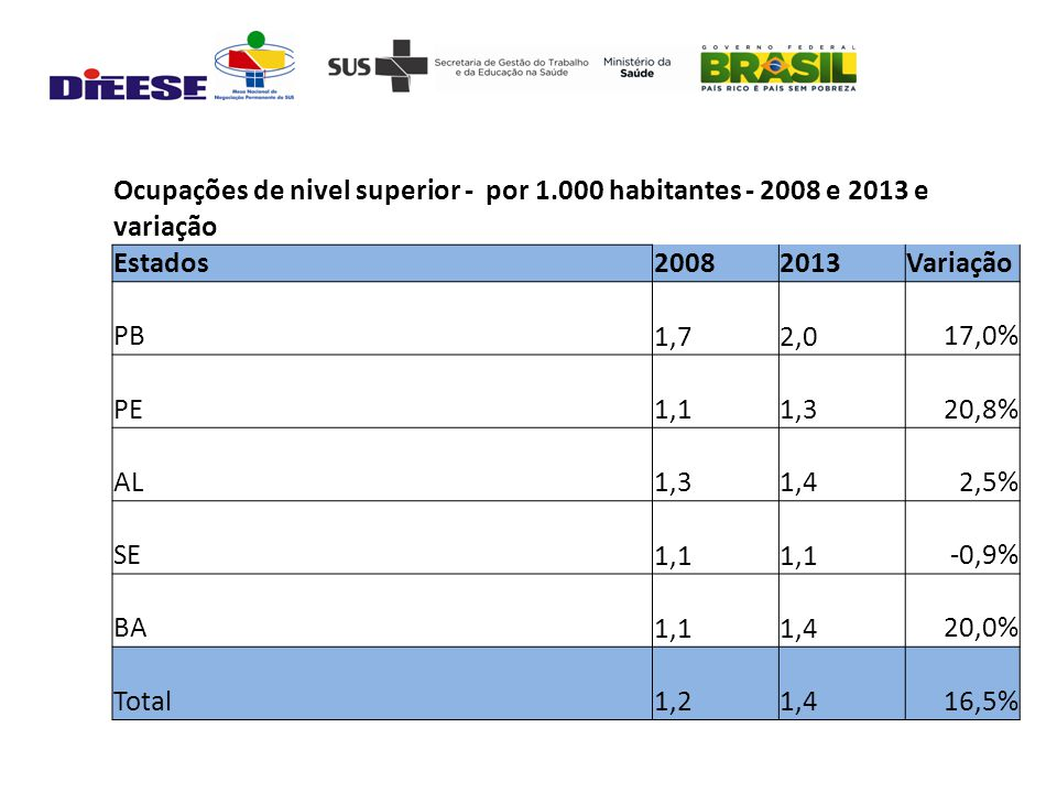 Ocupações de nivel superior - por 1.000 habitantes - 2008 e 2013 e variação Estados20082013Variação PB 1,7 2,017,0% PE 1,1 1,320,8% AL 1,3 1,42,5% SE 1,1 -0,9% BA 1,1 1,420,0% Total 1,2 1,416,5%