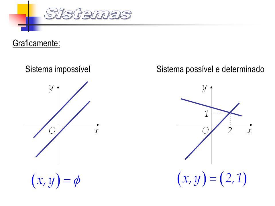 Graficamente: Sistema impossível Sistema possível e determinado