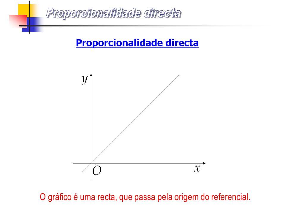 O gráfico é uma recta, que passa pela origem do referencial. Proporcionalidade directa