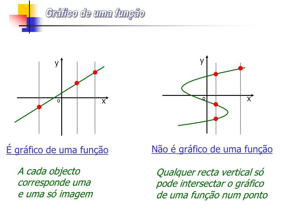 o x y o x y É gráfico de uma função Não é gráfico de uma função A cada objecto corresponde uma e uma só imagem Qualquer recta vertical só pode intersectar o gráfico de uma função num ponto
