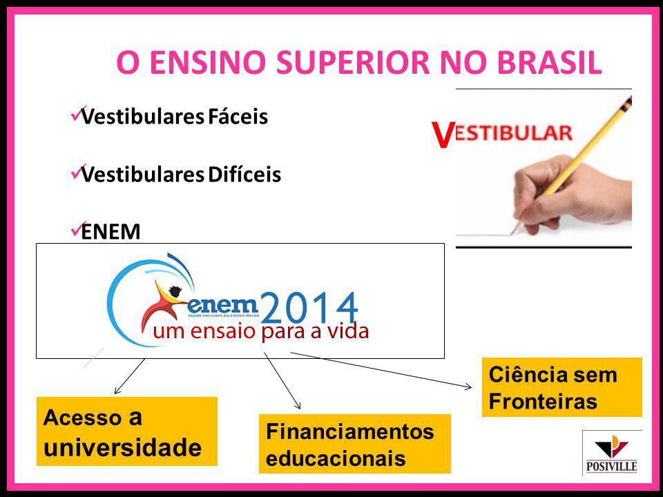 O ENSINO SUPERIOR NO BRASIL Vestibulares Fáceis Vestibulares Difíceis ENEM V Acesso a universidade Financiamentos educacionais Ciência sem Fronteiras
