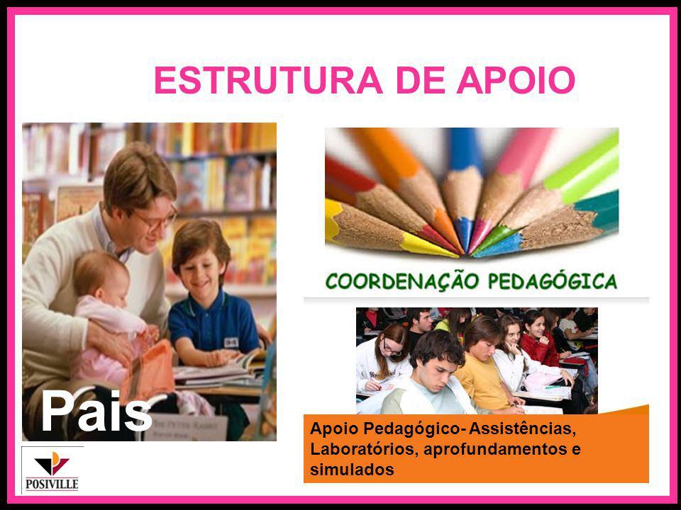 ESTRUTURA DE APOIO Pais Apoio Pedagógico- Assistências, Laboratórios, aprofundamentos e simulados