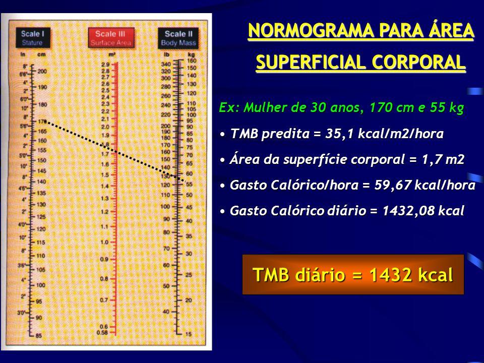 NORMOGRAMA PARA ÁREA SUPERFICIAL CORPORAL Ex: Mulher de 30 anos, 170 cm e 55 kg TMB predita = 35,1 kcal/m2/hora TMB predita = 35,1 kcal/m2/hora Área da superfície corporal = 1,7 m2 Área da superfície corporal = 1,7 m2 Gasto Calórico/hora = 59,67 kcal/hora Gasto Calórico/hora = 59,67 kcal/hora Gasto Calórico diário = 1432,08 kcal Gasto Calórico diário = 1432,08 kcal TMB diário = 1432 kcal