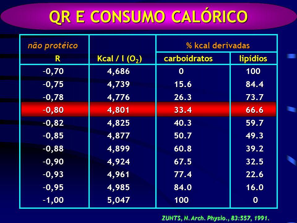 QR E CONSUMO CALÓRICO não protéico R Kcal / l (O 2 ) R Kcal / l (O 2 ) –0,70 4,686 –0,75 4,739 –0,78 4,776 –0,80 4,801 –0,82 4,825 –0,85 4,877 –0,88 4,899 –0,90 4,924 –0,93 4,961 –0,95 4,985 –1,00 5,047 % kcal derivadas % kcal derivadas carboidratos lipídios carboidratos lipídios 0 100 0 100 15.6 84.4 26.3 73.7 33.4 66.6 40.3 59.7 50.7 49.3 60.8 39.2 67.5 32.5 77.4 22.6 84.0 16.0 100 0 ZUNTS, N.