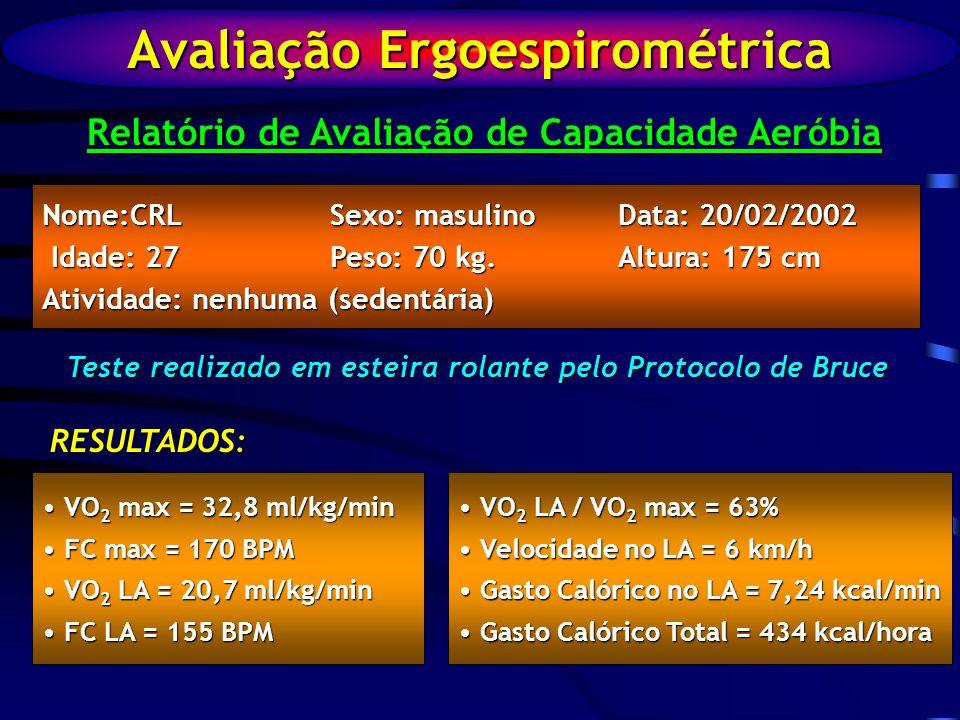 Avaliação Ergoespirométrica Relatório de Avaliação de Capacidade Aeróbia Nome:CRLSexo: masulinoData: 20/02/2002 Idade: 27Peso: 70 kg.Altura: 175 cm Idade: 27Peso: 70 kg.Altura: 175 cm Atividade: nenhuma (sedentária) Teste realizado em esteira rolante pelo Protocolo de Bruce RESULTADOS: VO 2 max = 32,8 ml/kg/min VO 2 max = 32,8 ml/kg/min FC max = 170 BPM FC max = 170 BPM VO 2 LA = 20,7 ml/kg/min VO 2 LA = 20,7 ml/kg/min FC LA = 155 BPM FC LA = 155 BPM VO 2 LA / VO 2 max = 63% VO 2 LA / VO 2 max = 63% Velocidade no LA = 6 km/h Velocidade no LA = 6 km/h Gasto Calórico no LA = 7,24 kcal/min Gasto Calórico no LA = 7,24 kcal/min Gasto Calórico Total = 434 kcal/hora Gasto Calórico Total = 434 kcal/hora
