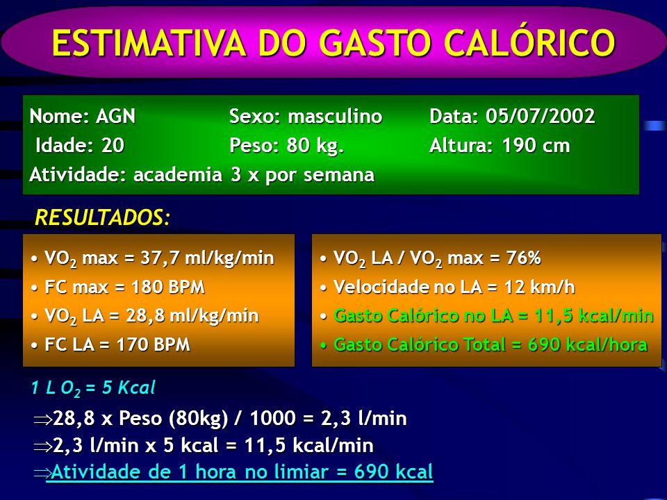 ESTIMATIVA DO GASTO CALÓRICO Nome: AGNSexo: masculinoData: 05/07/2002 Idade: 20Peso: 80 kg.Altura: 190 cm Idade: 20Peso: 80 kg.Altura: 190 cm Atividade: academia 3 x por semana RESULTADOS: VO 2 max = 37,7 ml/kg/min VO 2 max = 37,7 ml/kg/min FC max = 180 BPM FC max = 180 BPM VO 2 LA = 28,8 ml/kg/min VO 2 LA = 28,8 ml/kg/min FC LA = 170 BPM FC LA = 170 BPM VO 2 LA / VO 2 max = 76% VO 2 LA / VO 2 max = 76% Velocidade no LA = 12 km/h Velocidade no LA = 12 km/h Gasto Calórico no LA = 11,5 kcal/min Gasto Calórico no LA = 11,5 kcal/min Gasto Calórico Total = 690 kcal/hora Gasto Calórico Total = 690 kcal/hora 1 L O 2 = 5 Kcal 28,8 x Peso (80kg) / 1000 = 2,3 l/min 28,8 x Peso (80kg) / 1000 = 2,3 l/min 2,3 l/min x 5 kcal = 11,5 kcal/min 2,3 l/min x 5 kcal = 11,5 kcal/min Atividade de 1 hora no limiar = 690 kcal Atividade de 1 hora no limiar = 690 kcal