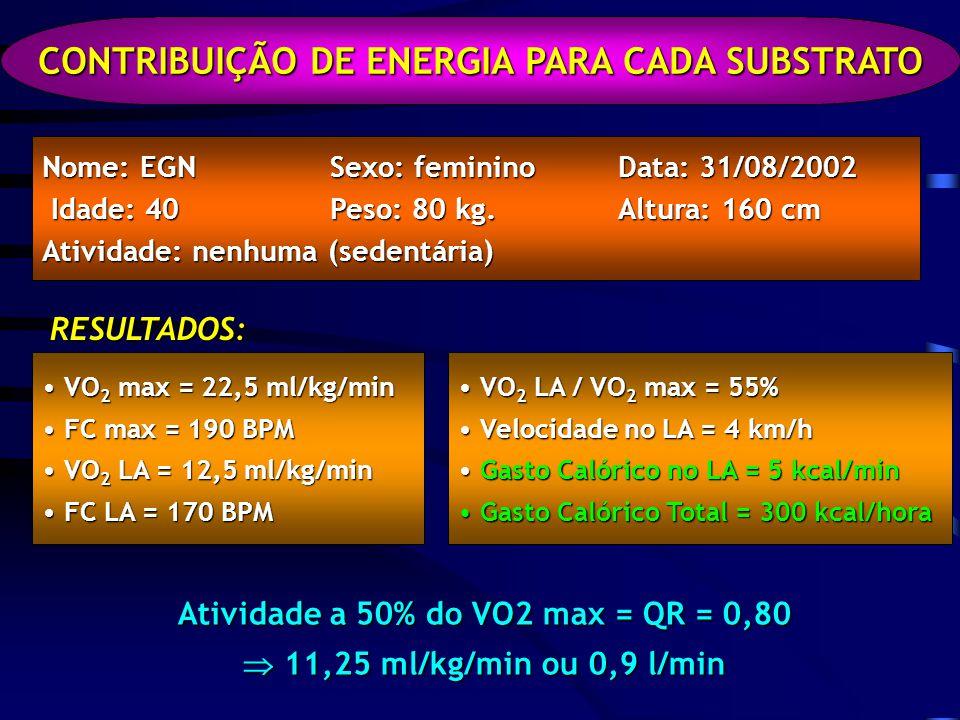 CONTRIBUIÇÃO DE ENERGIA PARA CADA SUBSTRATO Nome: EGNSexo: femininoData: 31/08/2002 Idade: 40Peso: 80 kg.Altura: 160 cm Idade: 40Peso: 80 kg.Altura: 160 cm Atividade: nenhuma (sedentária) RESULTADOS: VO 2 max = 22,5 ml/kg/min VO 2 max = 22,5 ml/kg/min FC max = 190 BPM FC max = 190 BPM VO 2 LA = 12,5 ml/kg/min VO 2 LA = 12,5 ml/kg/min FC LA = 170 BPM FC LA = 170 BPM VO 2 LA / VO 2 max = 55% VO 2 LA / VO 2 max = 55% Velocidade no LA = 4 km/h Velocidade no LA = 4 km/h Gasto Calórico no LA = 5 kcal/min Gasto Calórico no LA = 5 kcal/min Gasto Calórico Total = 300 kcal/hora Gasto Calórico Total = 300 kcal/hora Atividade a 50% do VO2 max = QR = 0,80 11,25 ml/kg/min ou 0,9 l/min 11,25 ml/kg/min ou 0,9 l/min