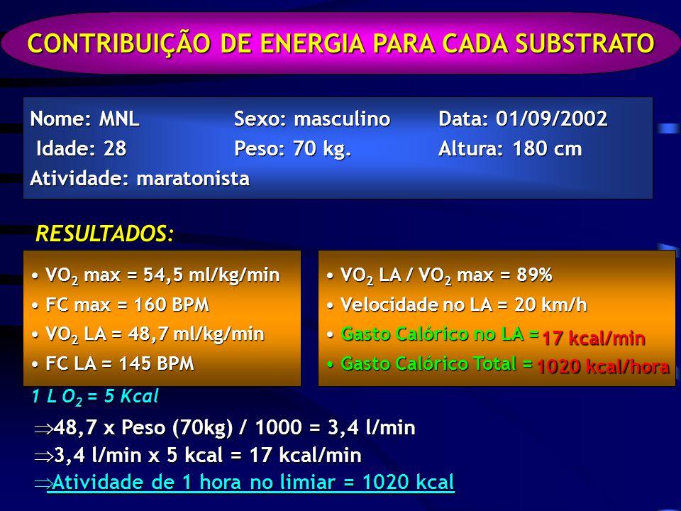 CONTRIBUIÇÃO DE ENERGIA PARA CADA SUBSTRATO Nome: MNL Sexo: masculinoData: 01/09/2002 Idade: 28Peso: 70 kg.Altura: 180 cm Idade: 28Peso: 70 kg.Altura: 180 cm Atividade: maratonista RESULTADOS: VO 2 max = 54,5 ml/kg/min VO 2 max = 54,5 ml/kg/min FC max = 160 BPM FC max = 160 BPM VO 2 LA = 48,7 ml/kg/min VO 2 LA = 48,7 ml/kg/min FC LA = 145 BPM FC LA = 145 BPM VO 2 LA / VO 2 max = 89% VO 2 LA / VO 2 max = 89% Velocidade no LA = 20 km/h Velocidade no LA = 20 km/h Gasto Calórico no LA = Gasto Calórico no LA = Gasto Calórico Total = Gasto Calórico Total = 1 L O 2 = 5 Kcal 48,7 48,7 x Peso (70kg) (70kg) / 1000 = 3,4 3,4 l/min 3,4 3,4 l/min x 5 kcal = 17 17 kcal/min Atividade de 1 hora no limiar = 1020 1020 kcal 17 kcal/min 1020 kcal/hora