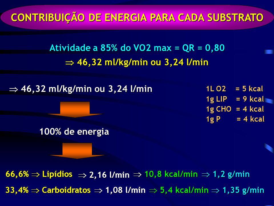 1L O2 = 5 kcal 1g LIP = 9 kcal 1g CHO = 4 kcal 1g P = 4 kcal CONTRIBUIÇÃO DE ENERGIA PARA CADA SUBSTRATO 46,32 ml/kg/min ou 3,24 l/min 46,32 ml/kg/min ou 3,24 l/min 100% de energia 1,35 g/min 1,35 g/min Atividade a 85% do VO2 max = QR = 0,80 46,32 ml/kg/min ou 3,24 l/min 46,32 ml/kg/min ou 3,24 l/min 66,6% Lipídios 33,4% Carboidratos 2,16 l/min 2,16 l/min 1,08 l/min 1,08 l/min 10,8 kcal/min 10,8 kcal/min 5,4 kcal/min 5,4 kcal/min 1,2 g/min 1,2 g/min