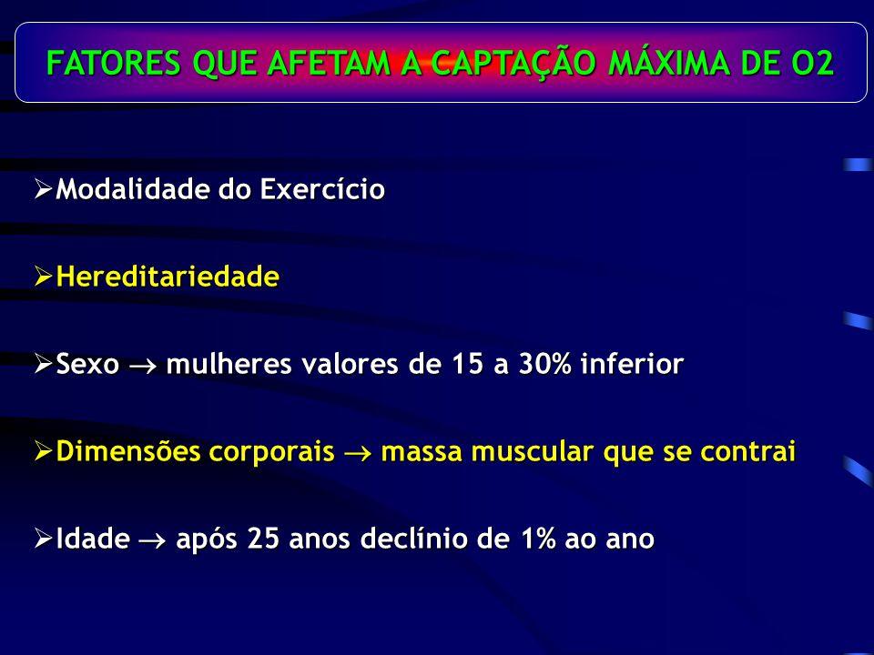 FATORES QUE AFETAM A CAPTAÇÃO MÁXIMA DE O2 Modalidade do Exercício Modalidade do Exercício Hereditariedade Hereditariedade Sexo mulheres valores de 15 a 30% inferior Sexo mulheres valores de 15 a 30% inferior Dimensões corporais massa muscular que se contrai Dimensões corporais massa muscular que se contrai Idade após 25 anos declínio de 1% ao ano Idade após 25 anos declínio de 1% ao ano